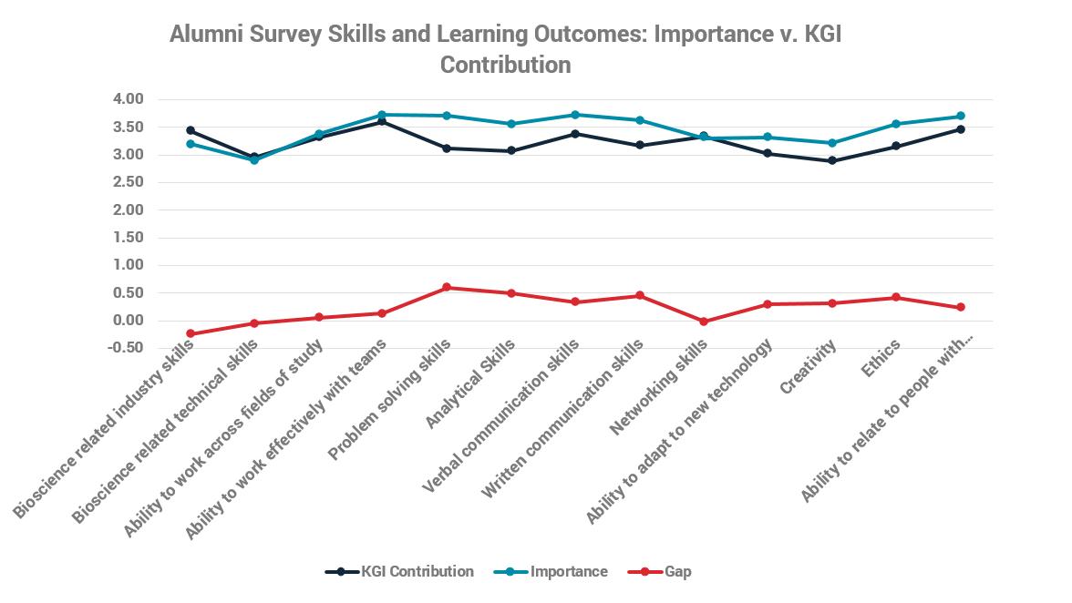 Alumni survey skills chart
