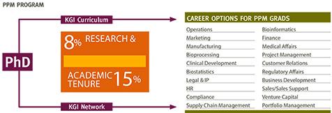 PPM program careers