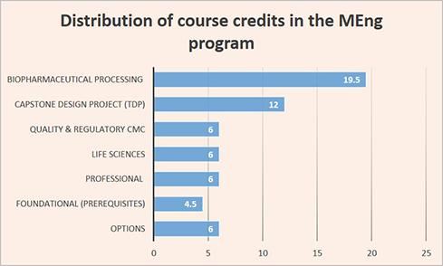 Meng Course Credits